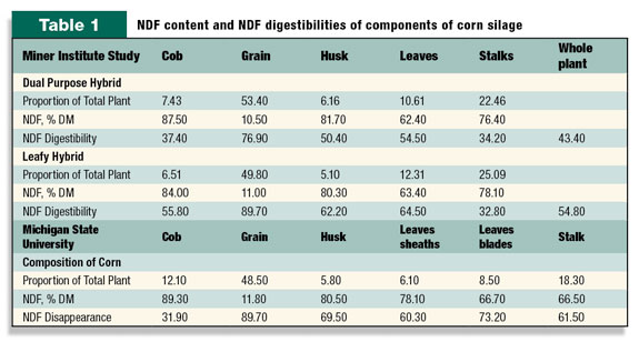 NDF content and NDF digestibilities of components of corn silage