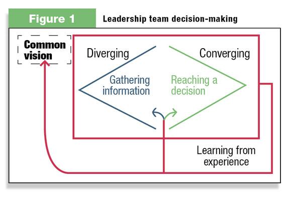 Leadership team decision-making Figure 1