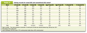 Calving record for sexed and conventional semens