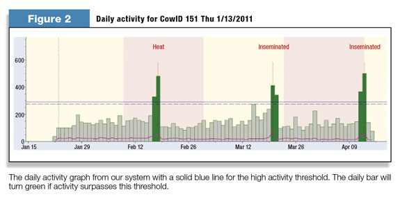 Daily activity for CowID 151 through 2011