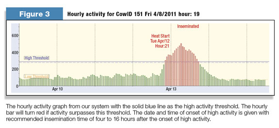 Hourly activity for CowID 151