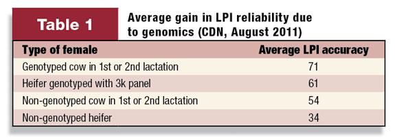 Average gain in LPI reliability due to genomics (CDN, August 2011)