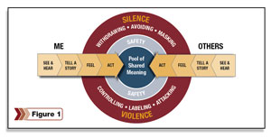 Silence & Violence diagram
